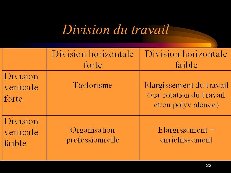 22 Division du travail