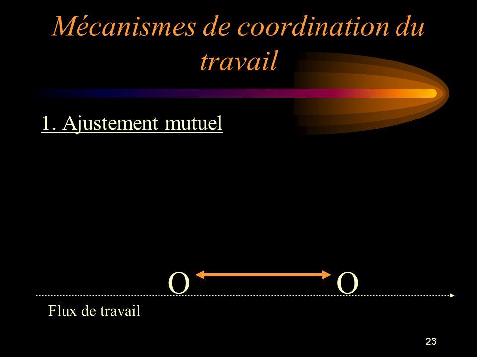 23 1. Ajustement mutuel OO Flux de travail Mécanismes de coordination du travail