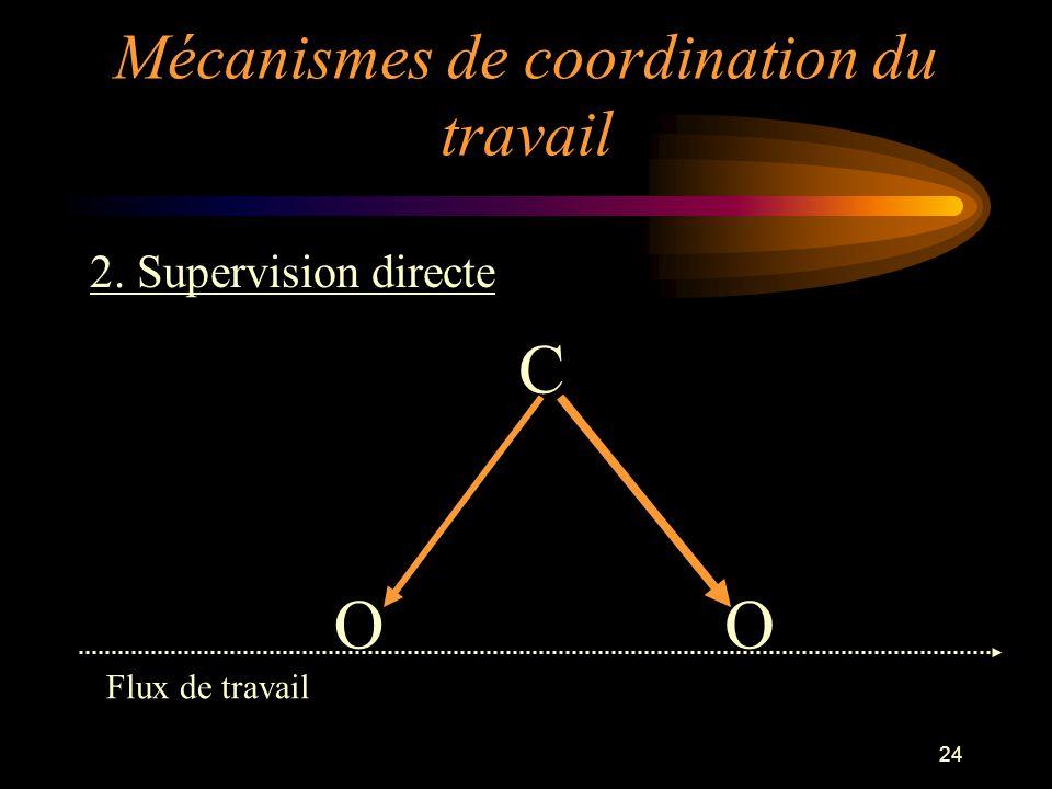 24 2. Supervision directe OO C Flux de travail Mécanismes de coordination du travail