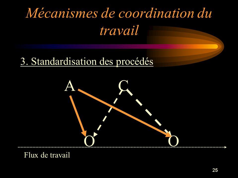 25 3. Standardisation des procédés OO CA Flux de travail Mécanismes de coordination du travail
