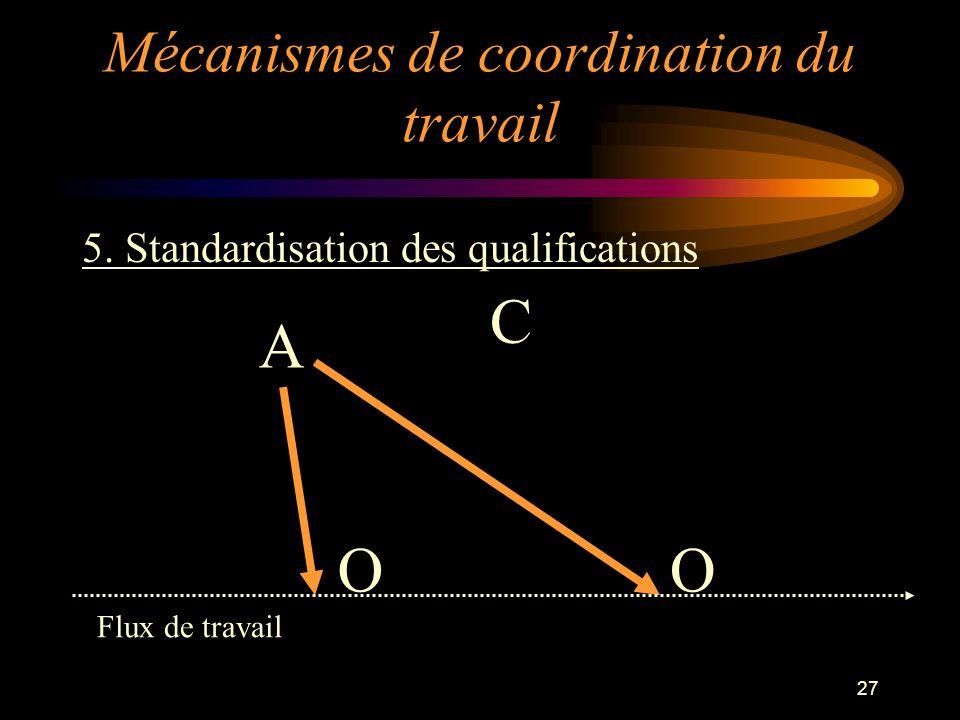 27 5. Standardisation des qualifications OO C A Flux de travail Mécanismes de coordination du travail