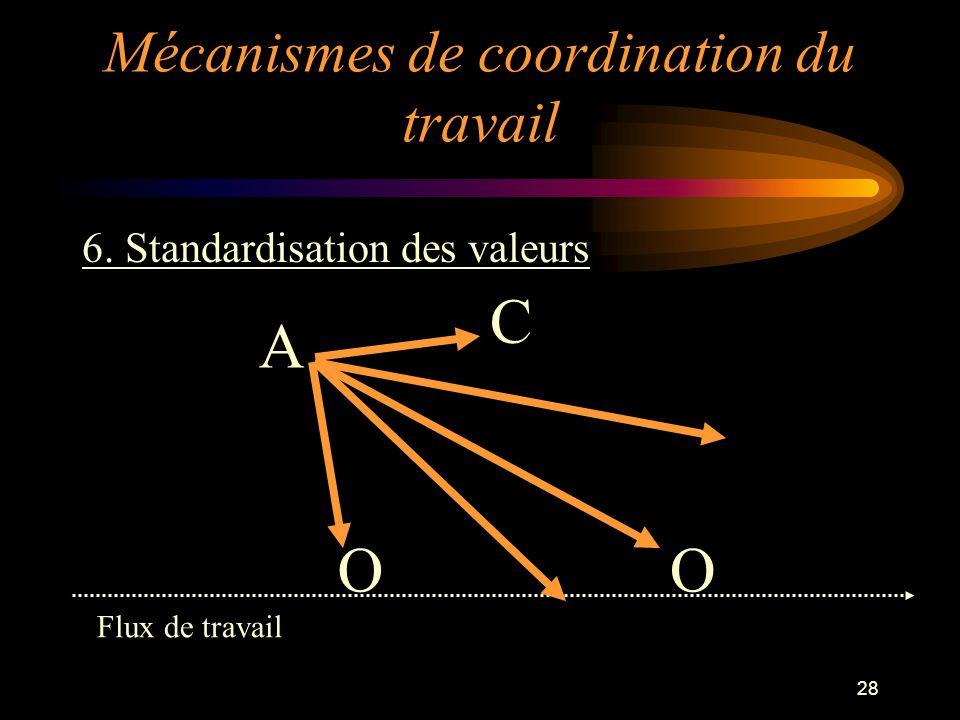 28 6. Standardisation des valeurs OO C A Flux de travail Mécanismes de coordination du travail