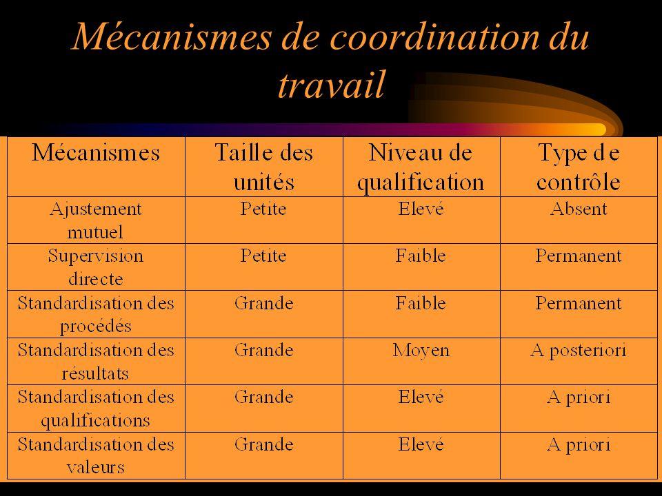 29 Mécanismes de coordination du travail