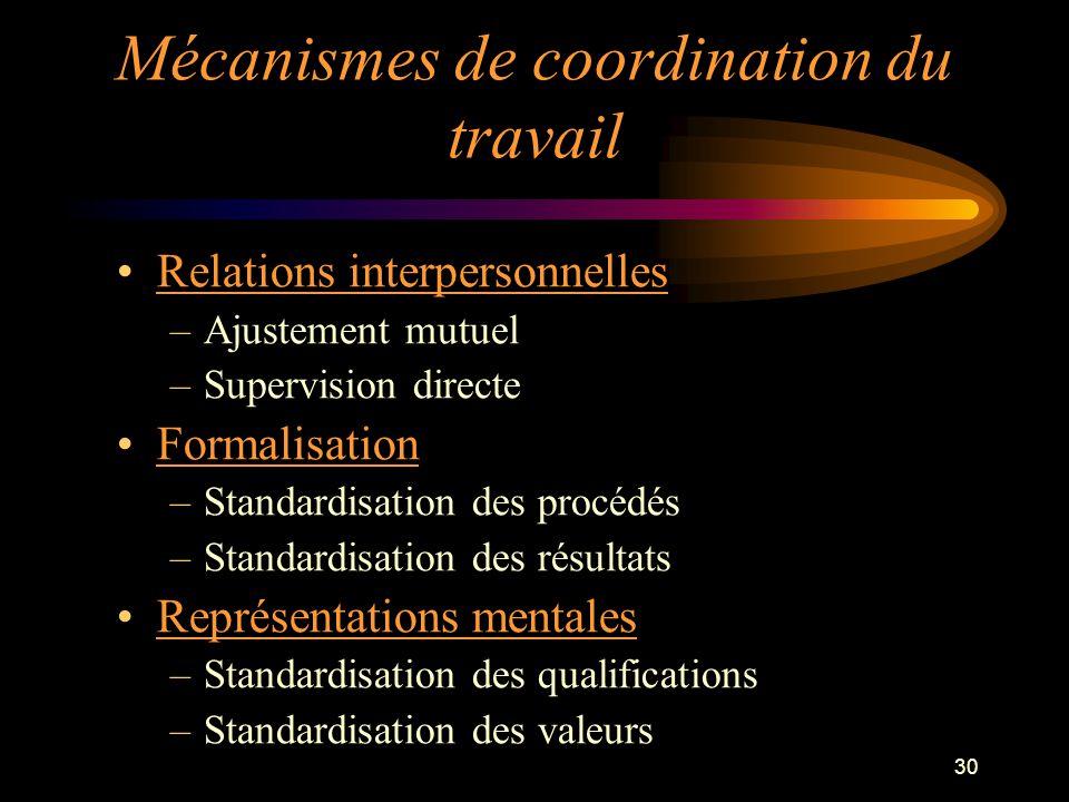 30 Relations interpersonnelles –Ajustement mutuel –Supervision directe Formalisation –Standardisation des procédés –Standardisation des résultats Repr