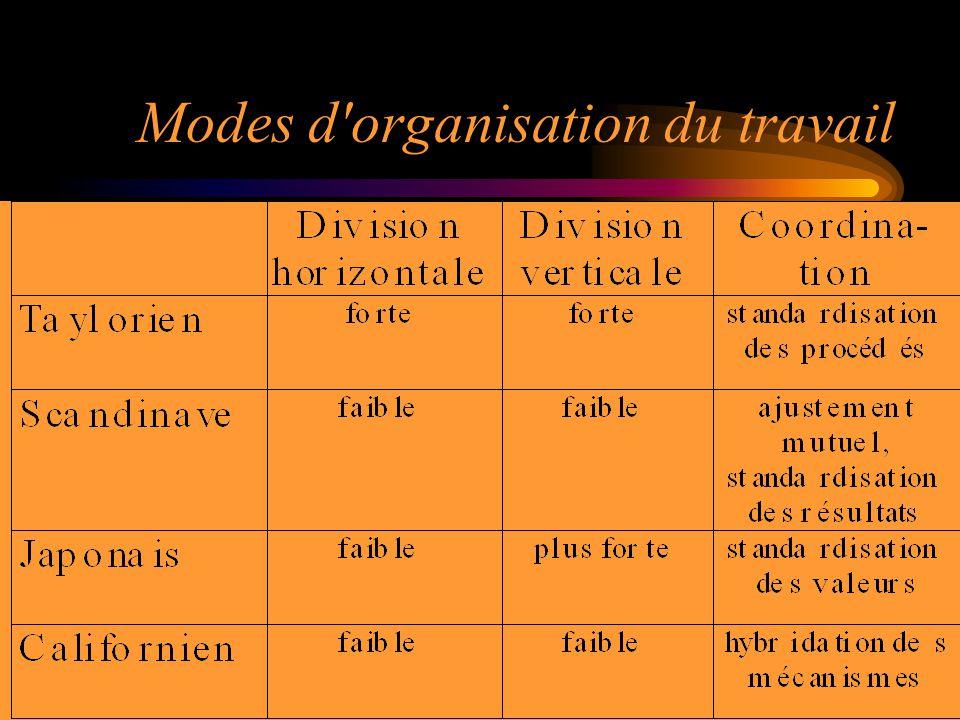 31 Modes d'organisation du travail