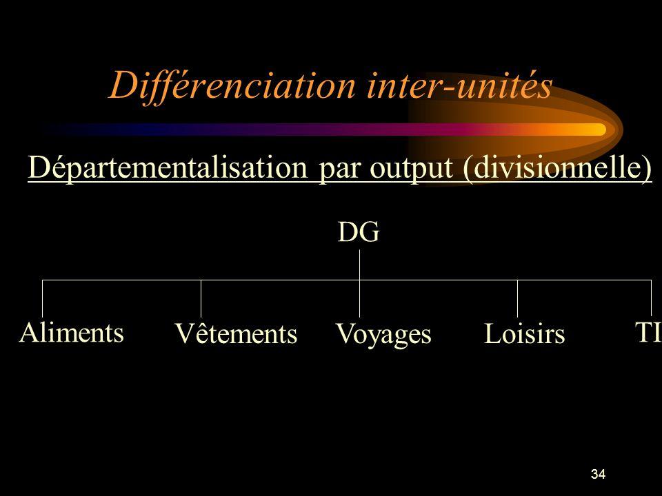 34 Aliments DG VêtementsVoyages TI Loisirs Départementalisation par output (divisionnelle) Différenciation inter-unités