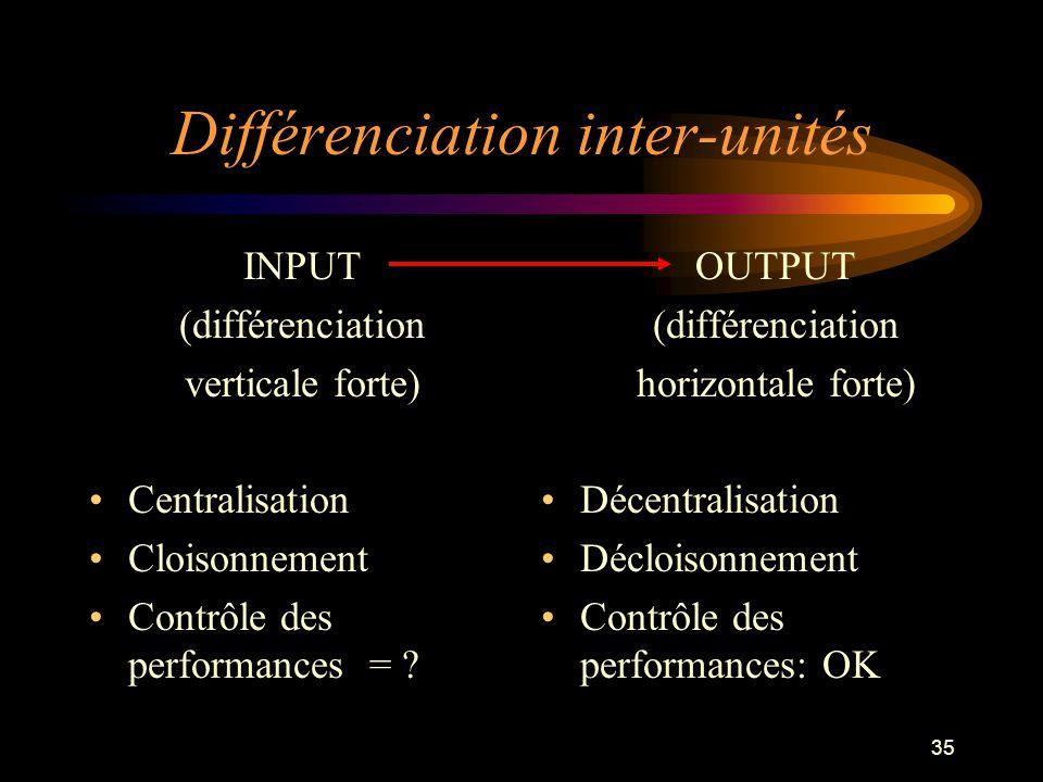 35 INPUT (différenciation verticale forte) Centralisation Cloisonnement Contrôle des performances = ? OUTPUT (différenciation horizontale forte) Décen