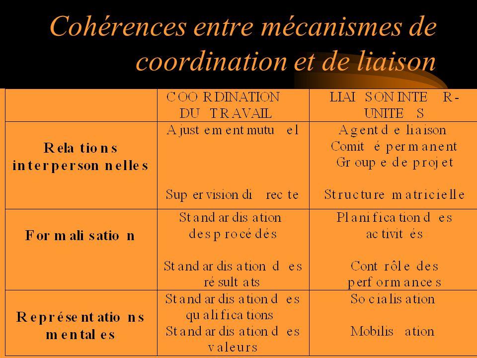 44 Cohérences entre mécanismes de coordination et de liaison