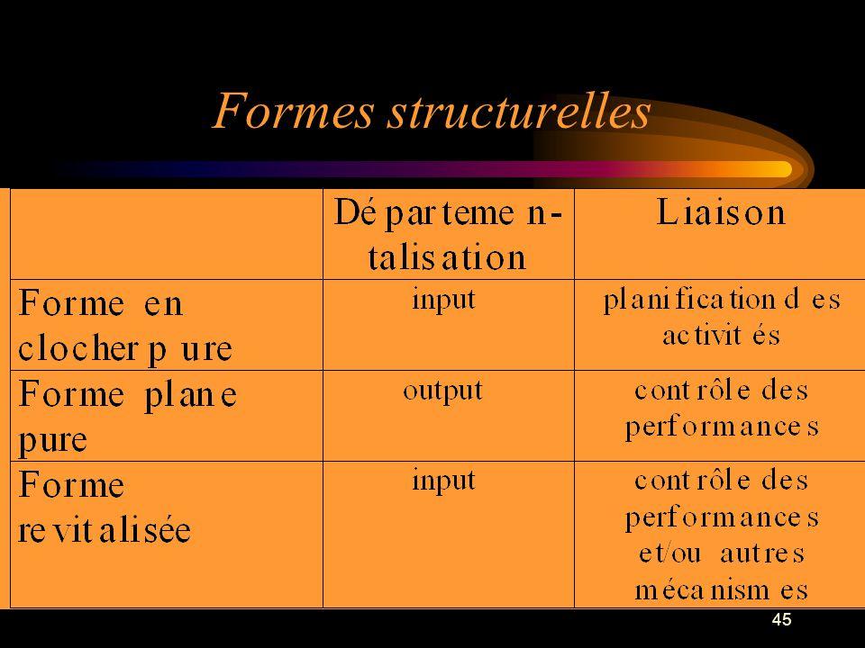 45 Formes structurelles