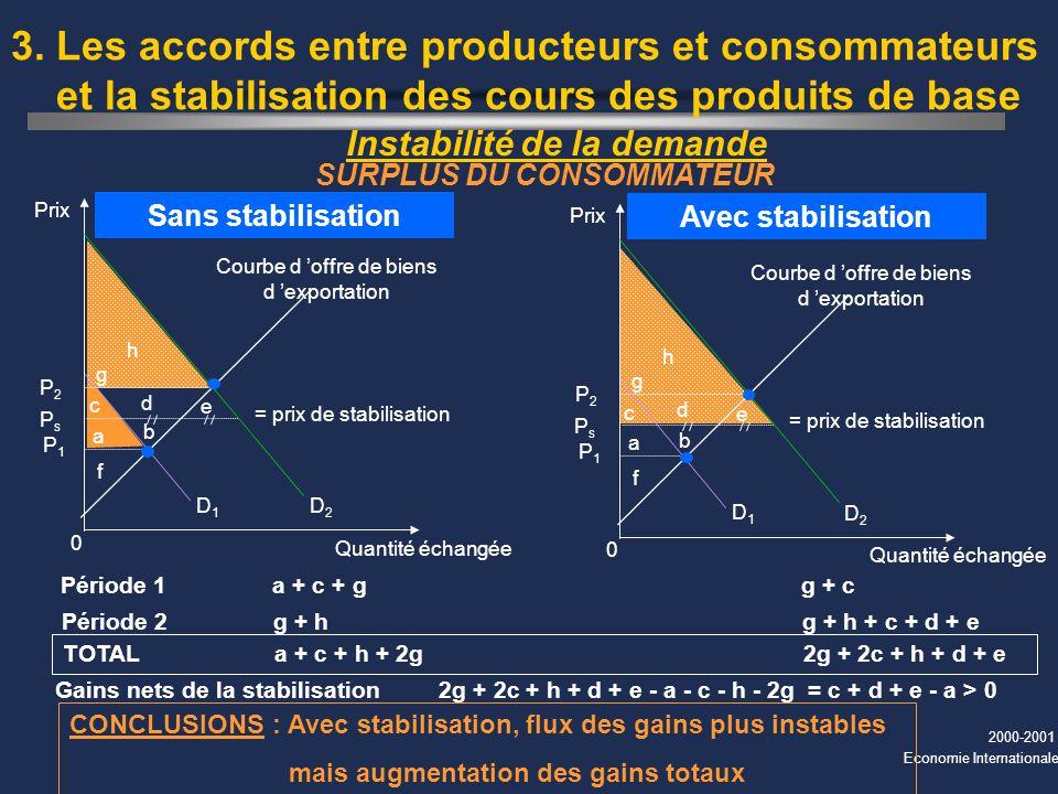 2000-2001 Economie Internationale Période 1a + c + gg + c Période 2g + hg + h + c + d + e Instabilité de la demande 3. Les accords entre producteurs e