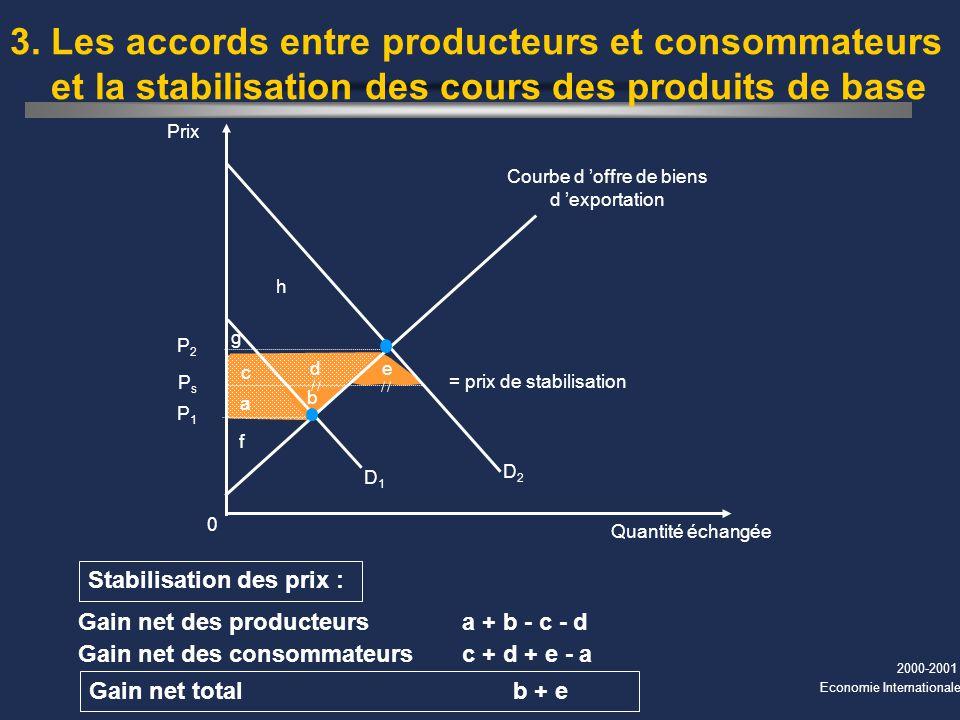 2000-2001 Economie Internationale 3. Les accords entre producteurs et consommateurs et la stabilisation des cours des produits de base Stabilisation d