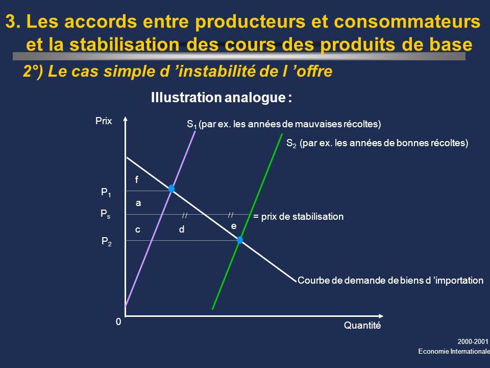 2000-2001 Economie Internationale 2°) Le cas simple d instabilité de l offre 3. Les accords entre producteurs et consommateurs et la stabilisation des