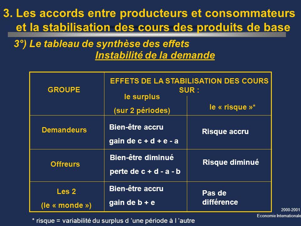 2000-2001 Economie Internationale 3°) Le tableau de synthèse des effets 3. Les accords entre producteurs et consommateurs et la stabilisation des cour