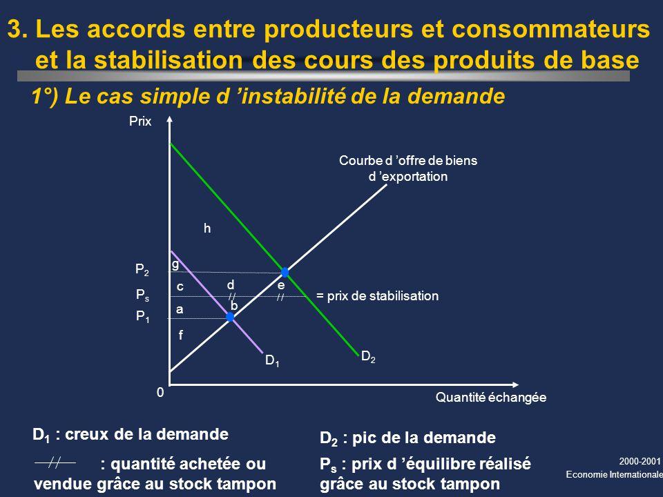 2000-2001 Economie Internationale 1°) Le cas simple d instabilité de la demande 3. Les accords entre producteurs et consommateurs et la stabilisation