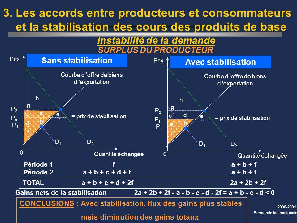 2000-2001 Economie Internationale Instabilité de la demande 3. Les accords entre producteurs et consommateurs et la stabilisation des cours des produi