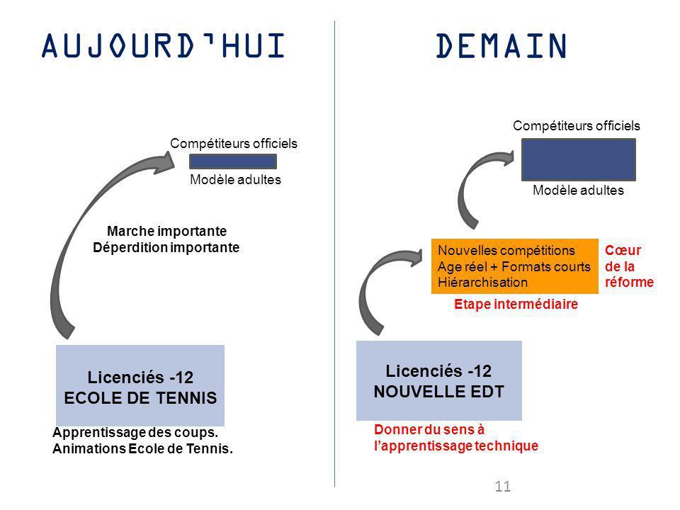 DEMAIN Modèle adultes Compétiteurs officiels Licenciés -12 ECOLE DE TENNIS Apprentissage des coups. Animations Ecole de Tennis. Licenciés -12 NOUVELLE