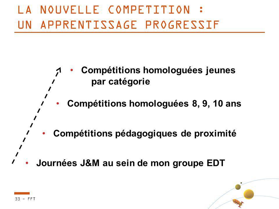 LA NOUVELLE COMPETITION : UN APPRENTISSAGE PROGRESSIF 33 - FFT Compétitions homologuées jeunes par catégorie Compétitions homologuées 8, 9, 10 ans Com