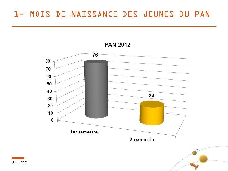 1- MOIS DE NAISSANCE DES JEUNES DU PAN 5 - FFT