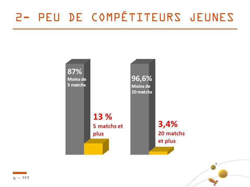 6 - FFT 2- PEU DE COMPÉTITEURS JEUNES 3,4% 20 matchs et plus 13 % 5 matchs et plus 87% Moins de 5 matchs 96,6% Moins de 20 matchs