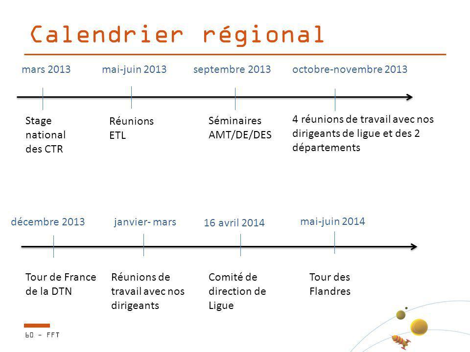 Calendrier régional Stage national des CTR Réunions ETL Séminaires AMT/DE/DES 4 réunions de travail avec nos dirigeants de ligue et des 2 départements
