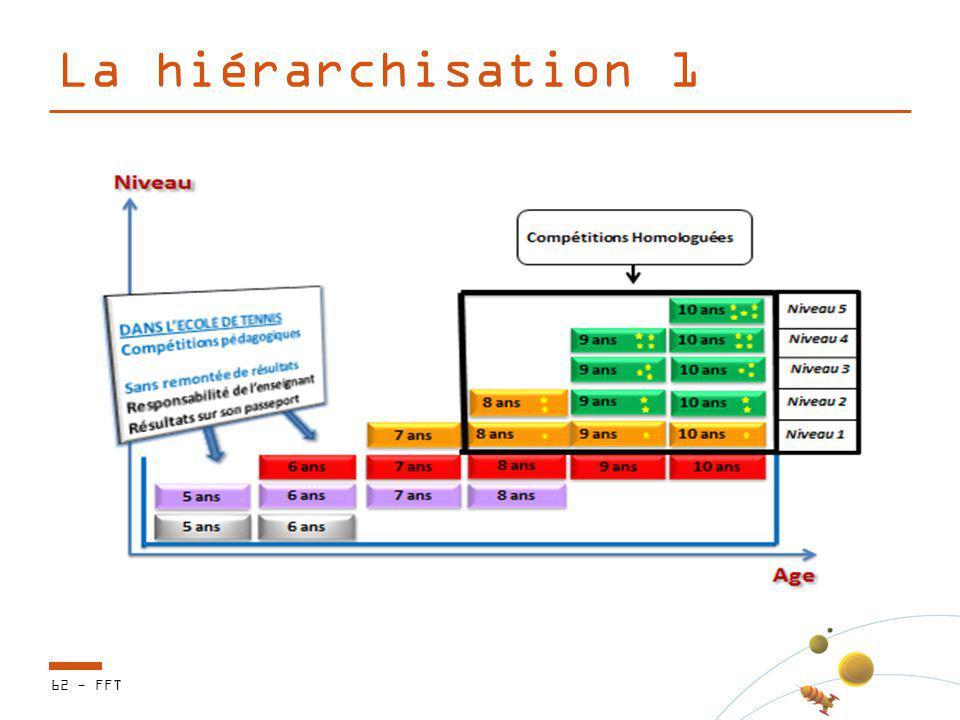 La hiérarchisation 1 62 - FFT