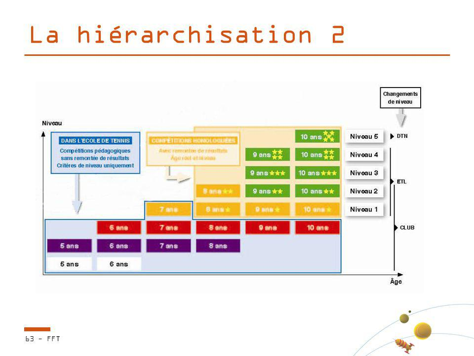 La hiérarchisation 2 63 - FFT