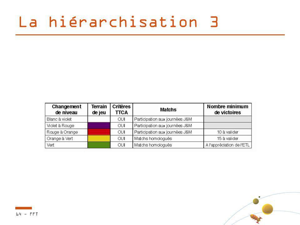 La hiérarchisation 3 64 - FFT