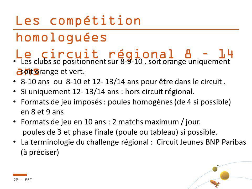Les compétition homologuées Le circuit régional 8 – 14 ans Les clubs se positionnent sur 8-9-10, soit orange uniquement soit orange et vert. 8-10 ans