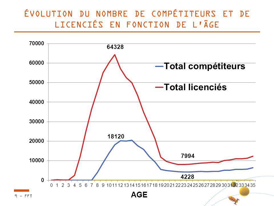 ÉVOLUTION DU NOMBRE DE COMPÉTITEURS ET DE LICENCIÉS EN FONCTION DE L'ÂGE 9 - FFT