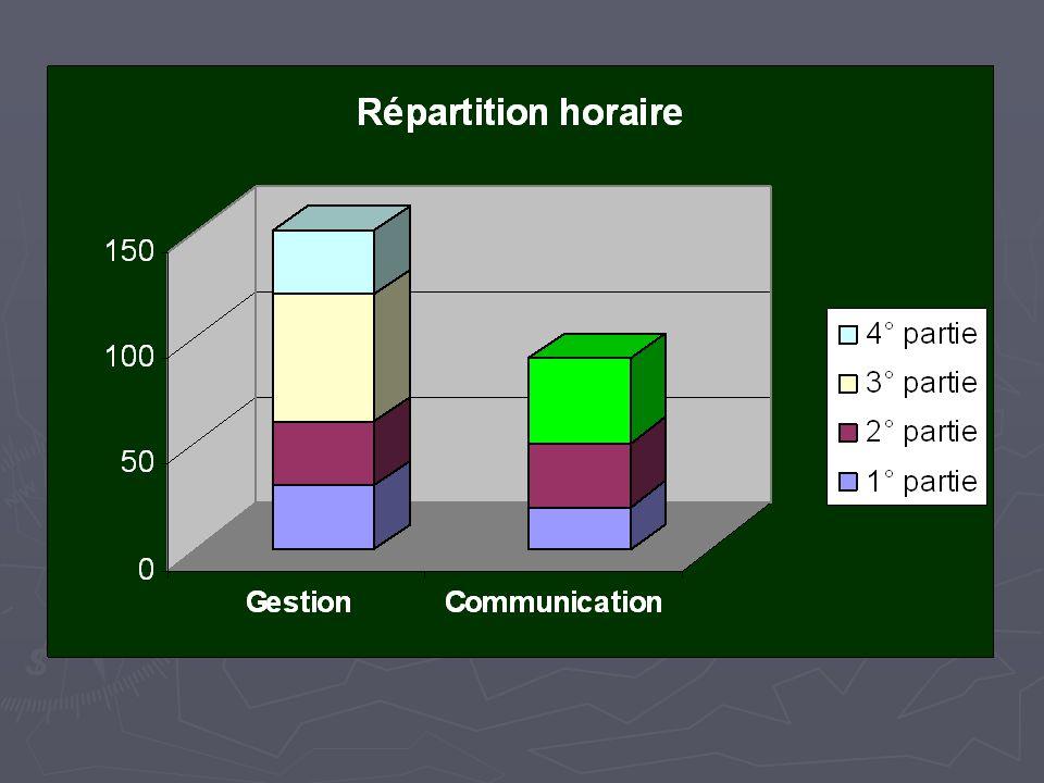 2.Le système dinformation et les bases de données 2.3.