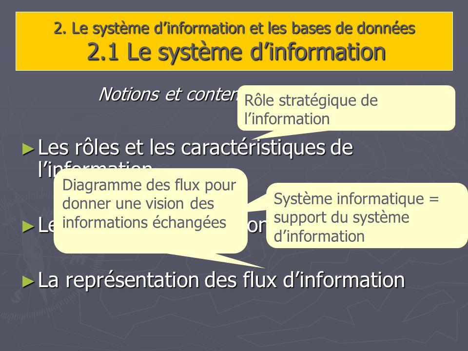 2. Le système dinformation et les bases de données 2.1 Le système dinformation Notions et contenus à construire : Les rôles et les caractéristiques de