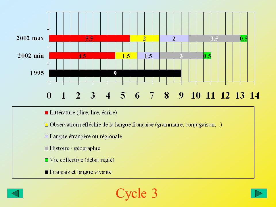 Programmes de 1995 Programmes de 2002 Maths Education scientifique 5 heures 30 De 7 heures 30 à 8 h 30 Cycle 3