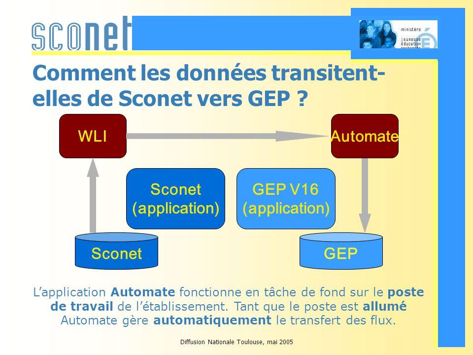 Diffusion Nationale Toulouse, mai 2005 Comment les données transitent- elles de Sconet vers GEP .