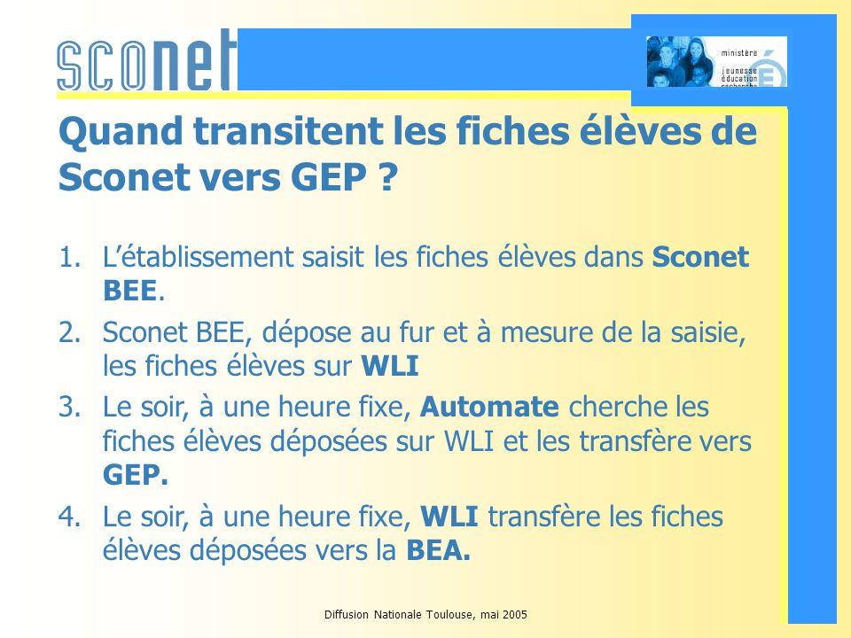Diffusion Nationale Toulouse, mai 2005 Quand transitent les fiches élèves de Sconet vers GEP .