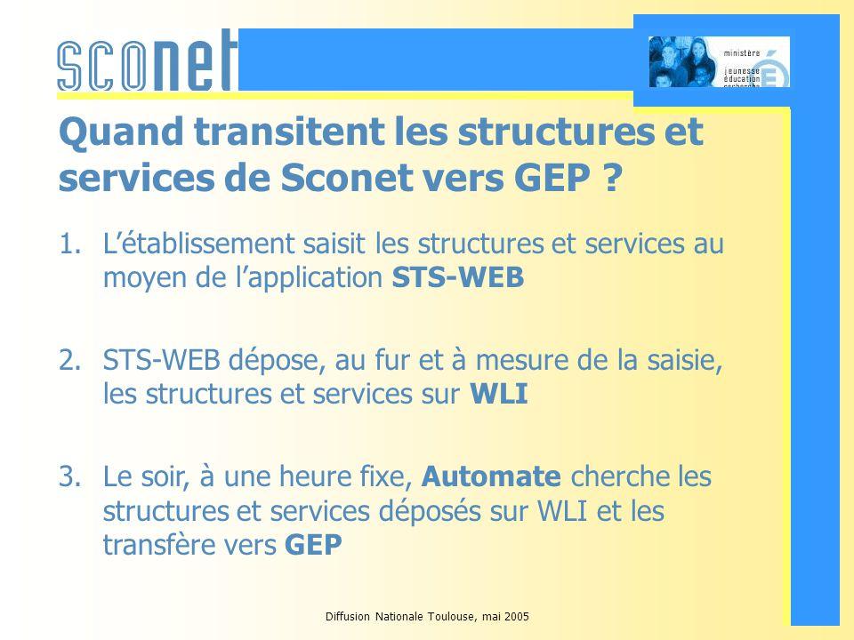 Diffusion Nationale Toulouse, mai 2005 Quand transitent les structures et services de Sconet vers GEP .
