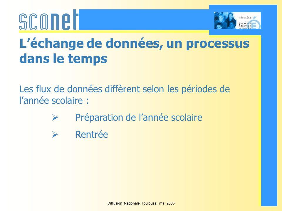 Diffusion Nationale Toulouse, mai 2005 Léchange de données, un processus dans le temps Les flux de données diffèrent selon les périodes de lannée scolaire : Préparation de lannée scolaire Rentrée