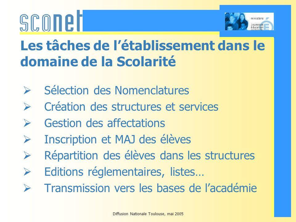 Diffusion Nationale Toulouse, mai 2005 Les établissements - GEP Pour lannée scolaire 2005-2006, la plupart des établissements effectuent ces tâches en utilisant lapplication GEP.