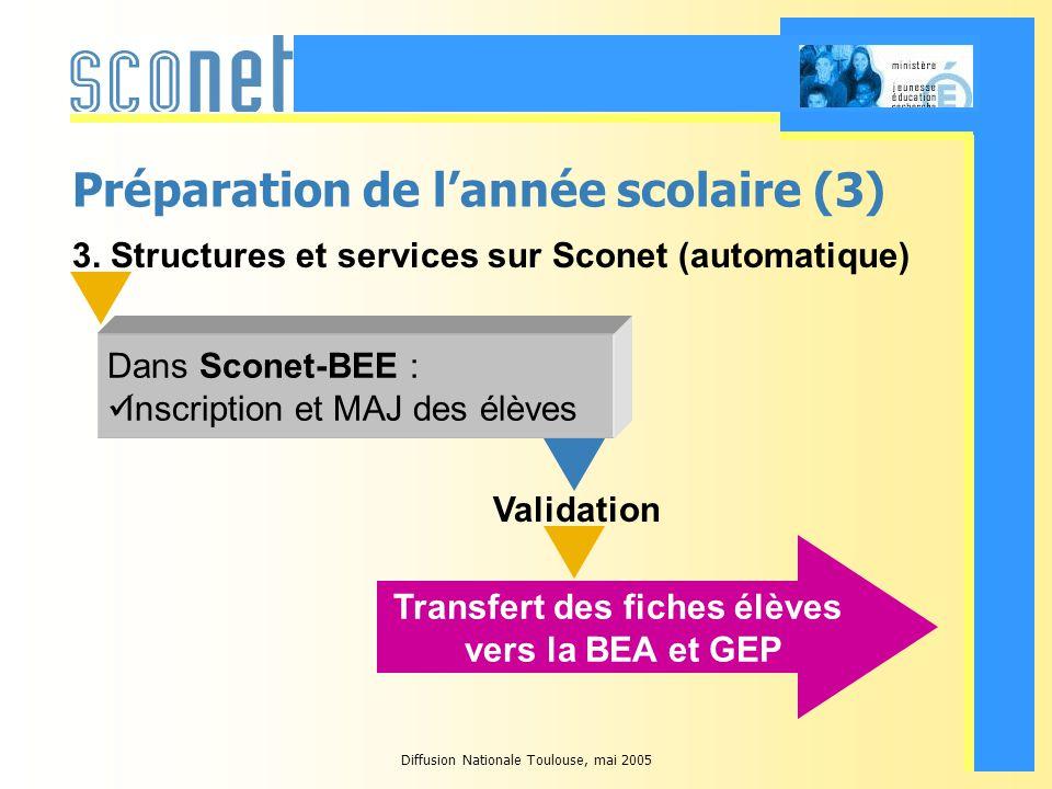 Diffusion Nationale Toulouse, mai 2005 Préparation de lannée scolaire (3) 3.
