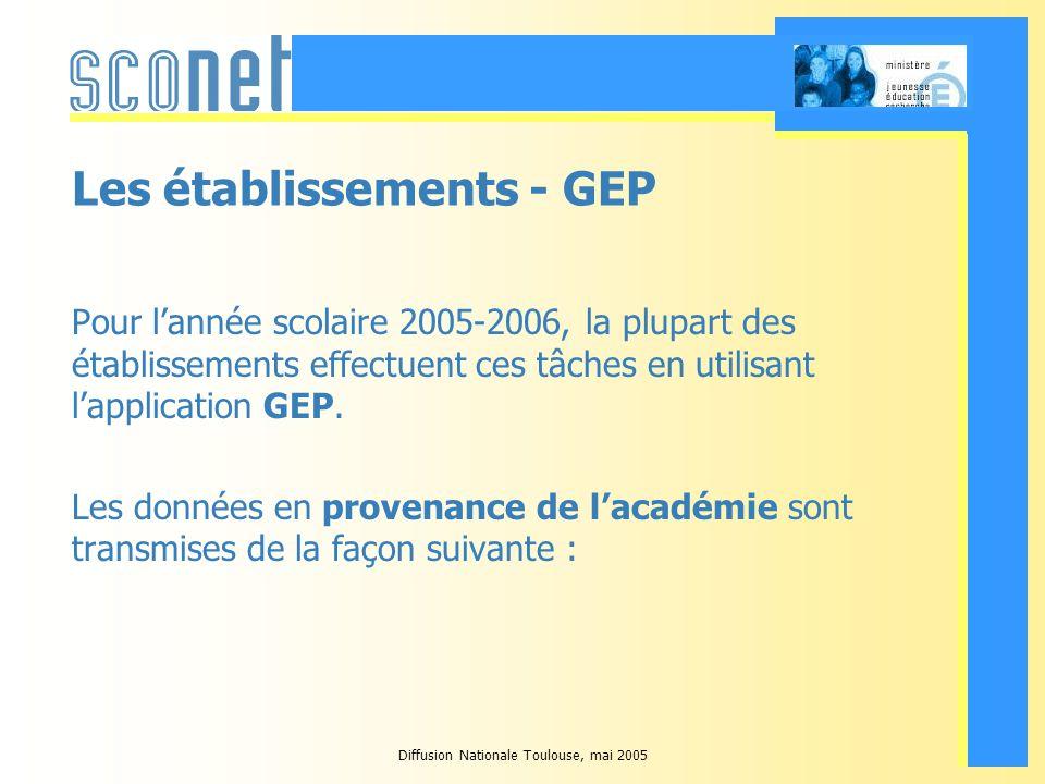 Diffusion Nationale Toulouse, mai 2005 Les établissements – GEP : Les données qui remontent vers lacadémie