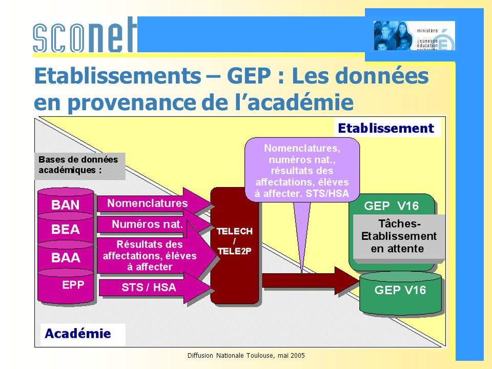 Diffusion Nationale Toulouse, mai 2005 Les établissements - Sconet Pour lannée scolaire 2005-2006, 80 établissements effectuent ces tâches en utilisant lapplication Sconet.