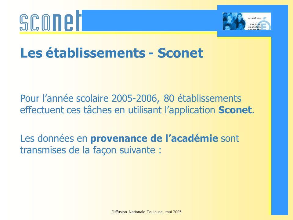 Diffusion Nationale Toulouse, mai 2005 Weblogic Intégration (WLI), la technologie de transmission de données Achemine les données en toute sécurité Sadapte à la technologie des applications émettrice et réceptrice des données Webservices entre Sconet et STS-Web (SOAP) Dépôt de fichiers sur un serveur FTP entre Sconet et Gep (FTP), et entre Sconet et BAN ou BEA (SSH) Gère des files dattente Effectue des opérations de groupage/dégroupage des données Sappuie sur la même base de routage que Sconet-GHE