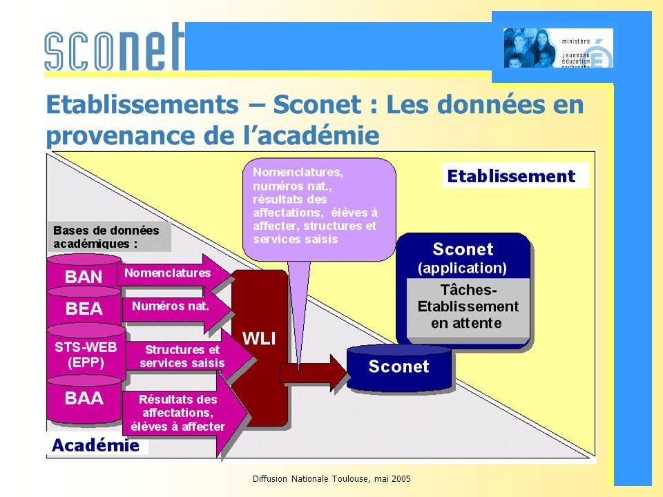 Diffusion Nationale Toulouse, mai 2005 Quand transitent les effectifs par structure vers STS-WEB .