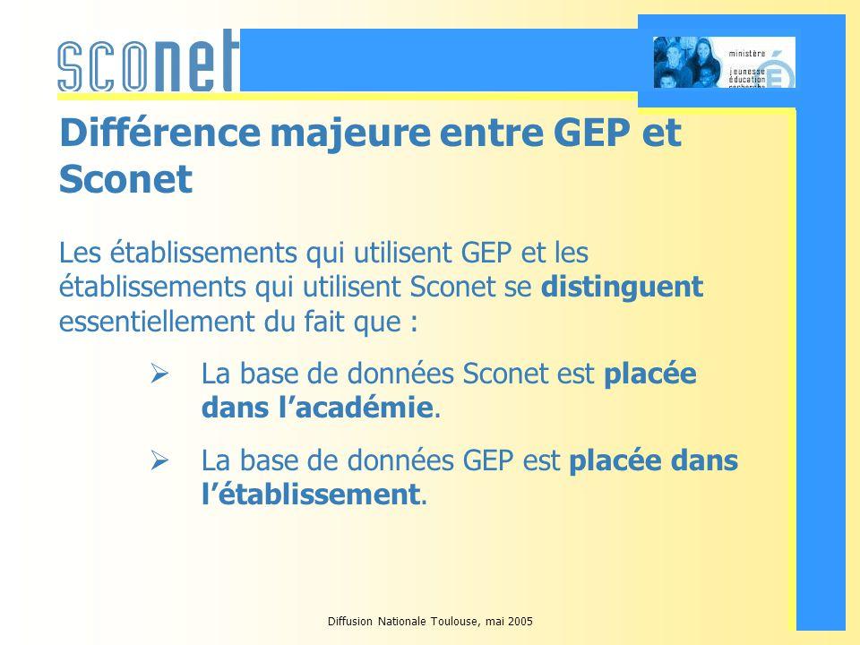 Diffusion Nationale Toulouse, mai 2005 Différence majeure entre GEP et Sconet Les établissements qui utilisent GEP et les établissements qui utilisent Sconet se distinguent essentiellement du fait que : La base de données Sconet est placée dans lacadémie.