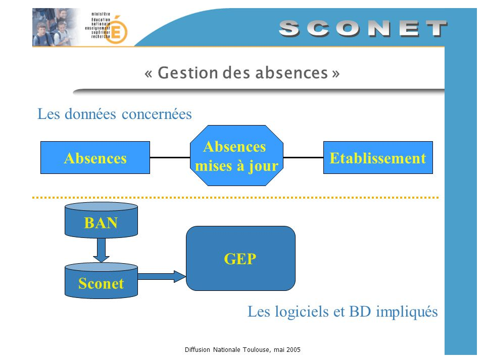 Diffusion Nationale Toulouse, mai 2005 « Gestion des absences » GEP BAN Sconet AbsencesEtablissement Absences mises à jour Les données concernées Les logiciels et BD impliqués