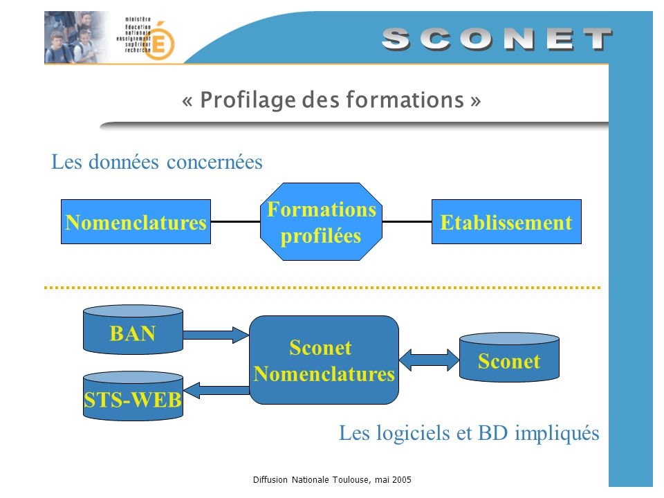 Diffusion Nationale Toulouse, mai 2005 « Profilage des formations » Sconet Nomenclatures BAN STS-WEB Sconet NomenclaturesEtablissement Formations prof