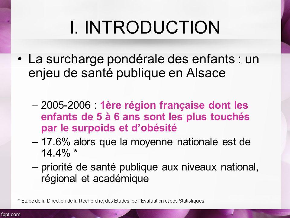 La surcharge pondérale des enfants : un enjeu de santé publique en Alsace –2005-2006 : 1ère région française dont les enfants de 5 à 6 ans sont les plus touchés par le surpoids et dobésité –17.6% alors que la moyenne nationale est de 14.4% * –priorité de santé publique aux niveaux national, régional et académique * Etude de la Direction de la Recherche, des Etudes, de lEvaluation et des Statistiques