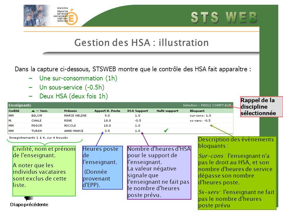 Diapo précédente Diapo suivante 10 Gestion des HSA : illustration Dans la capture ci-dessous, STSWEB montre que le contrôle des HSA fait apparaître : –Une sur-consommation (1h) –Un sous-service (-0.5h) –Deux HSA (deux fois 1h) Civilité, nom et prénom de l enseignant.