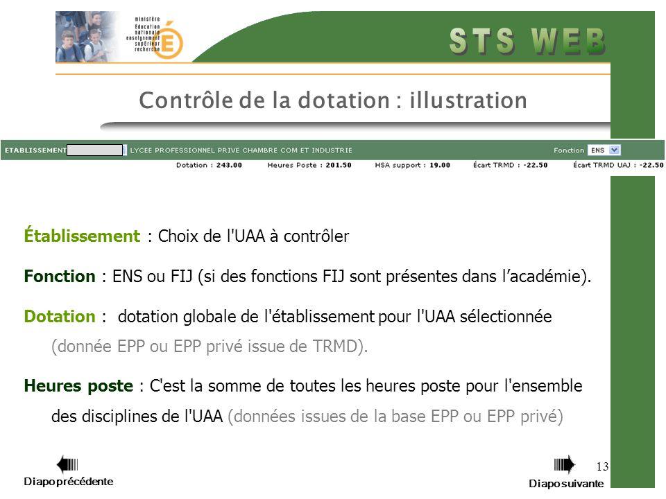 Diapo précédente Diapo suivante 13 Contrôle de la dotation : illustration Établissement : Choix de l UAA à contrôler Fonction : ENS ou FIJ (si des fonctions FIJ sont présentes dans lacadémie).
