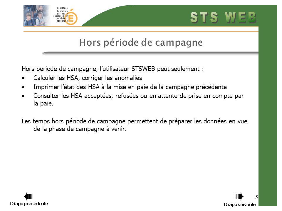 Diapo précédente Diapo suivante 5 Hors période de campagne Hors période de campagne, lutilisateur STSWEB peut seulement : Calculer les HSA, corriger les anomalies Imprimer létat des HSA à la mise en paie de la campagne précédente Consulter les HSA acceptées, refusées ou en attente de prise en compte par la paie.