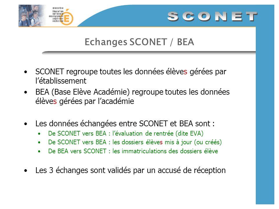 Echanges SCONET / BEA SCONET regroupe toutes les données élèves gérées par létablissement BEA (Base Elève Académie) regroupe toutes les données élèves